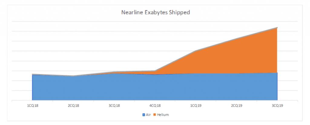 Toshiba nearline exabyte growth